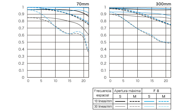 Diagrama Canon EF 70-300mm f/4-5.6L IS USM