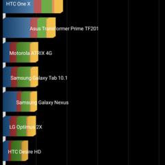 Foto 6 de 9 de la galería acer-liquid-z630-benchmarks en Xataka Android