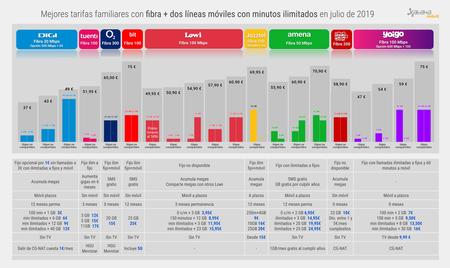 Mejores Tarifas Familiares Con Fibra 2 Lineas Moviles Con Minutos Ilimitados En Julio 2019