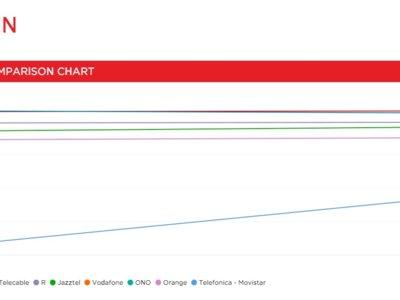 Movistar mejora en el ranking de operadores de Netflix, aunque sigue lejos de sus rivales