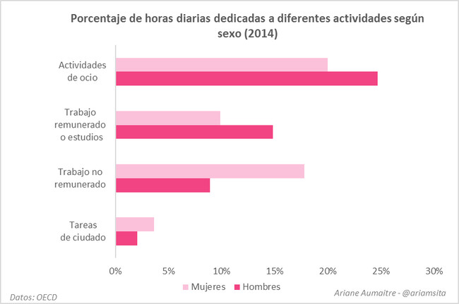 Grafico Desigualdad De Genero 7