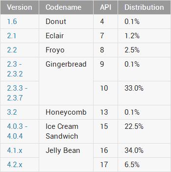 Distribución de versiones Android en Agosto de 2013