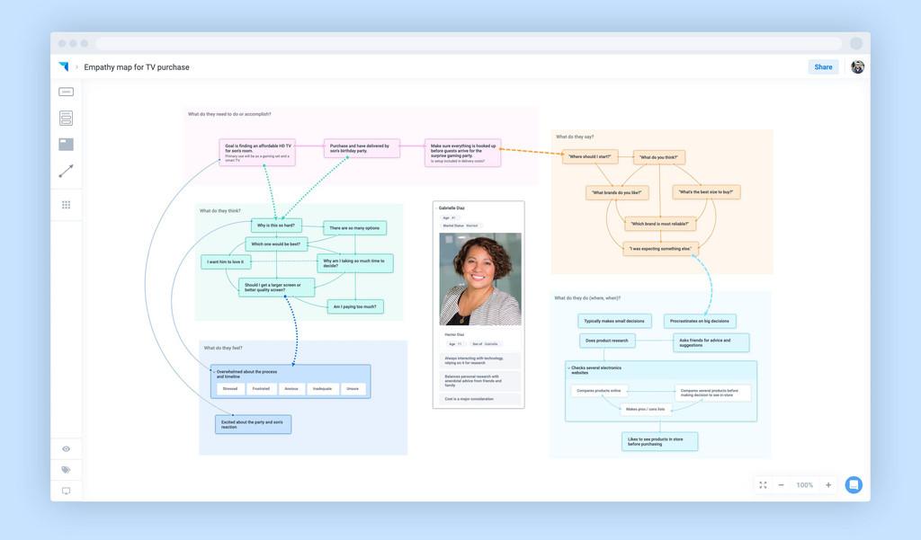 Plectica, una herramienta gratis y colaborativa para convertir en diagramas prácticamente cualquier cosa