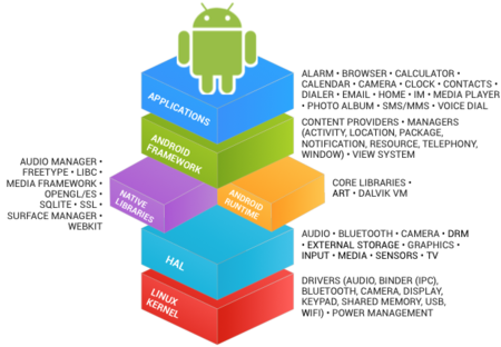 Stack Android