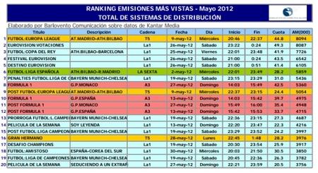 Emisiones más vistas