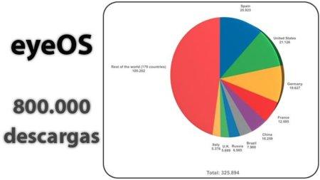 EyeOs alcanza las 800.000 descargas