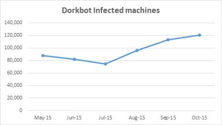 Dorkbot Grafico1