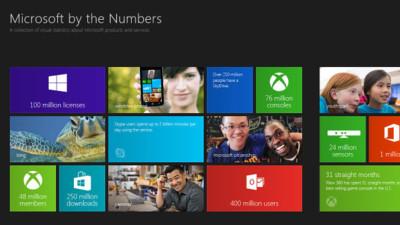 """""""Microsoft by the Numbers"""", estadísticas de la compañía con estilo Modern UI. La imagen de la semana"""