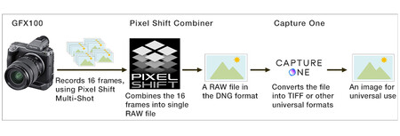 Fujifilm Gfx100 Pixel Shift