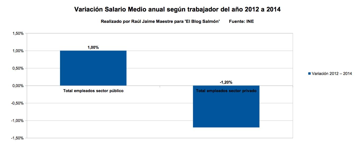variacion salario medio anual segun trabajador