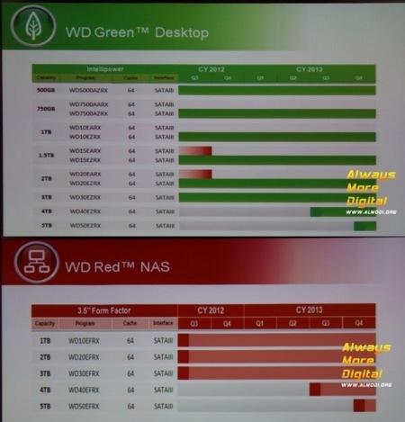WD HDD 2013 roadmap