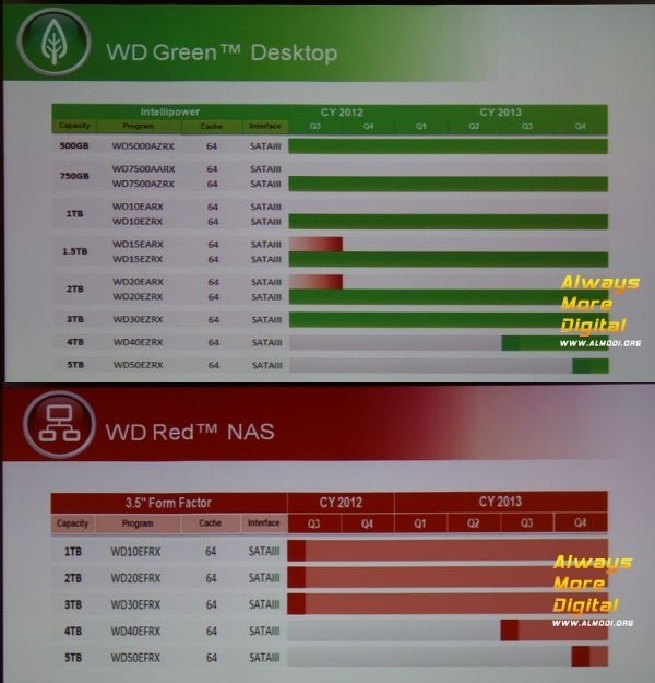 WD HDD 2013 roadmap