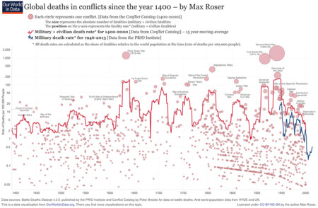 Max Roser Muertes Belicas