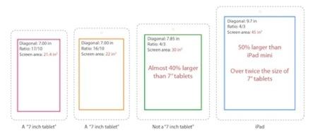 """Imagen de la semana: ¿por qué un iPad de 7"""" podría resultar más útil que otros tablets pequeños?"""