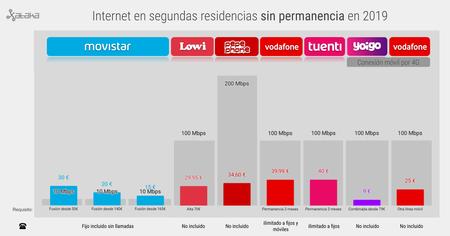 Internet En Segundas Residencias Sin Permanencia En 2019