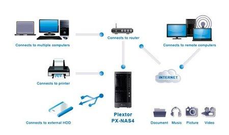 Plextor PX-NAS4, un NAS enfocado a las pymes