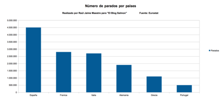 Numero De Parados Por Paises