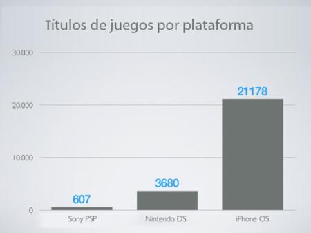 Numero de títulos por plataforma