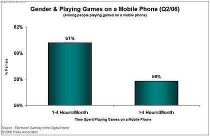 Las mujeres juegan más con los móviles