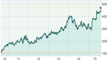 Marketwatch: desarrollo del precio en bolsa de Amazon en los últimos cinco años