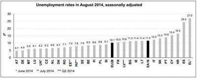 España sigue entre los líderes europeos en desempleo