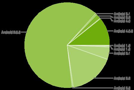 Ice Cream Sandwich está en el 10.9% de los dispositivos Android