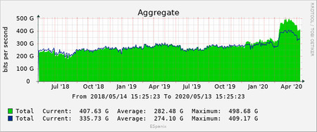 Graph 3893 4
