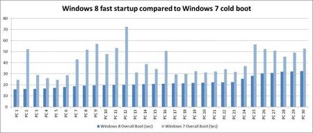 Tiempos de arranque de Windows 7 y Windows 8