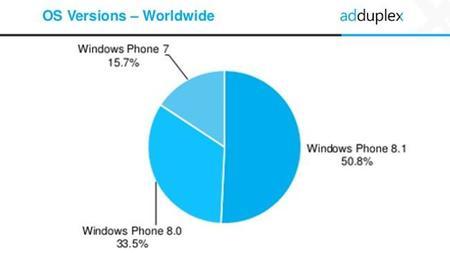AdDuplex confirma la mayoría de Windows Phone 8.1 y la importancia de la gama baja para el sistema