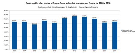 Repercusion Plan Contra El Fraude