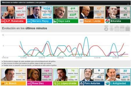 El diario Público crea una aplicación que monitoriza las menciones de los principales partidos en Twitter