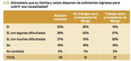 Informe Mango2