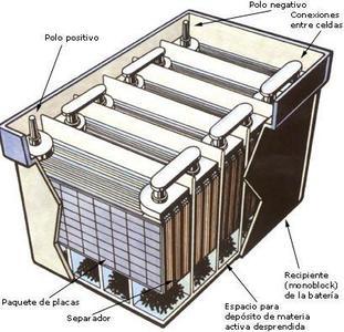 Las baterías de plomo podrían dar vida a vehículos híbridos gracias a un nuevo proceso