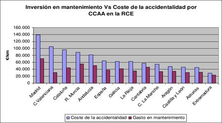Relación entre costes de mantenimiento de infraestructuras y siniestralidad