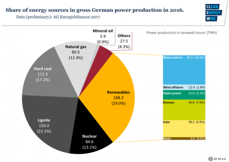 Fig3 Share Energy Sources Gross German Power Production 2016 New