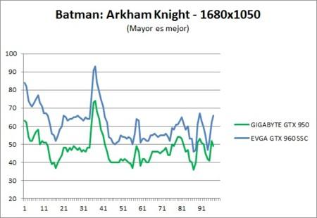 Benchmark Batman 1680x1050
