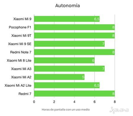 Bateria Moviles Xiaomi