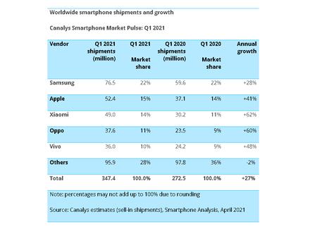 Crecimiento Mercado Smartphones 2021 Samsung Apple Xiaomi