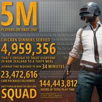 PUBG arrasa en Xbox One: 5 millones de copias vendidas en tres meses y otras impresionantes cifras