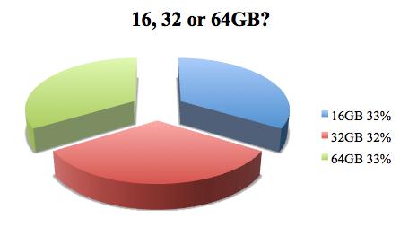 Algunas estimaciones sobre la reserva del iPad