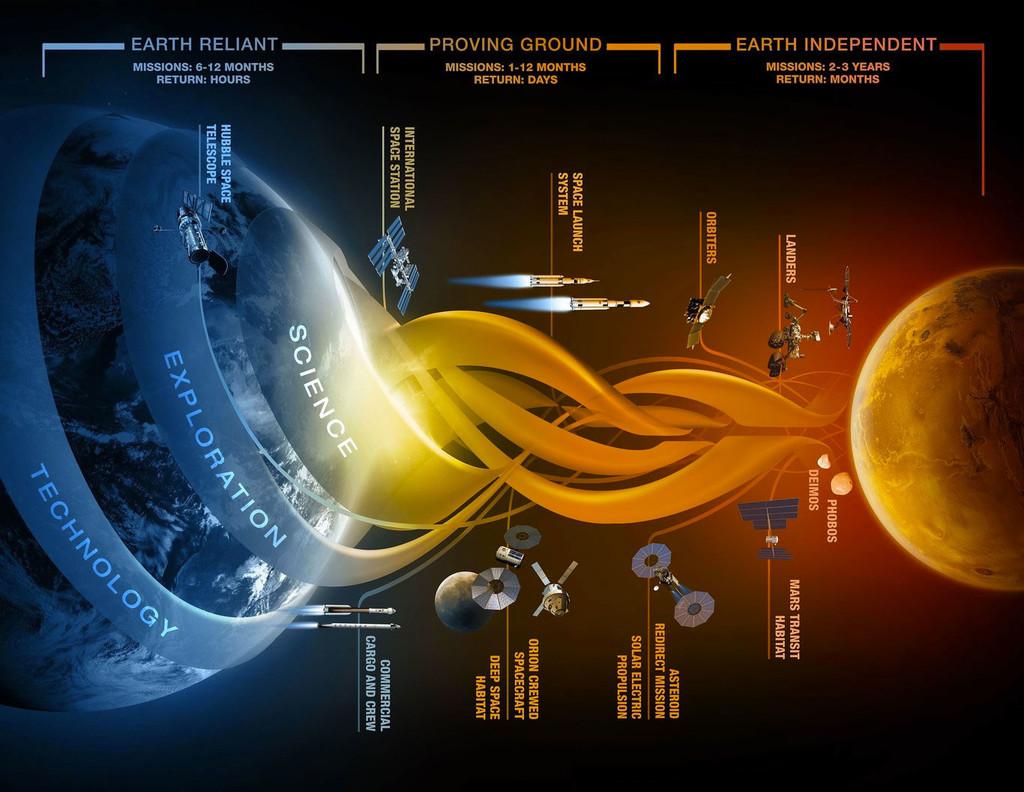 Marte Misiones