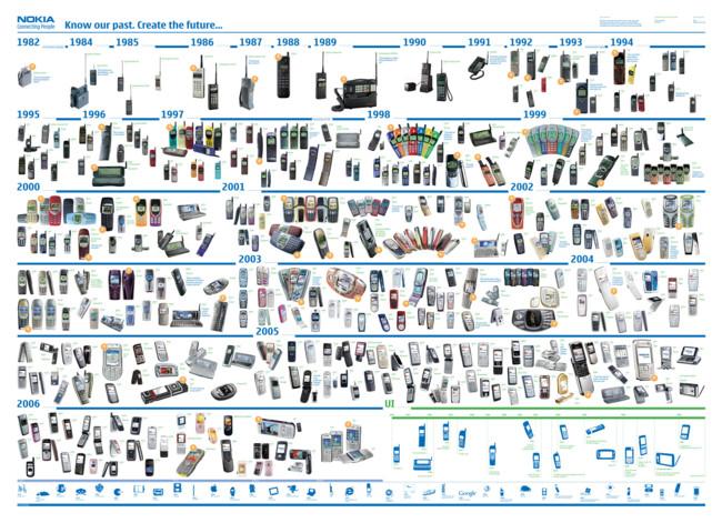 Nokia Timeline