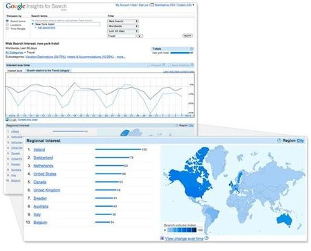 ¿Qué es Google Global Market Finder?