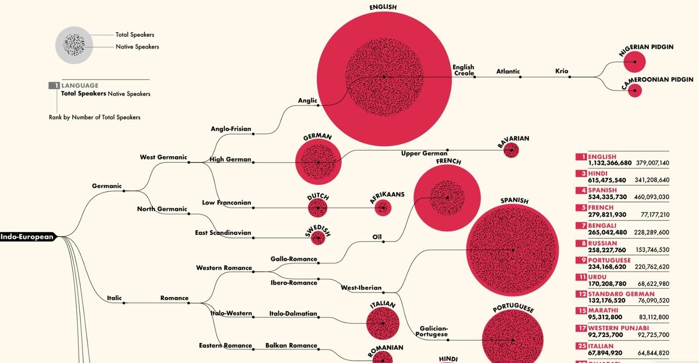 Los 100 idiomas más hablados del mundo.posdata digital press