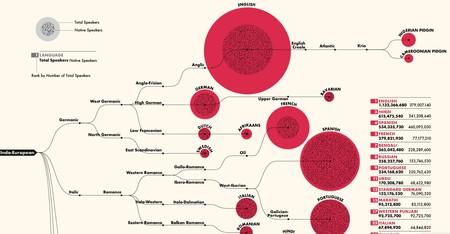 Los 100 idiomas más hablados del mundo, en un fascinante diagrama