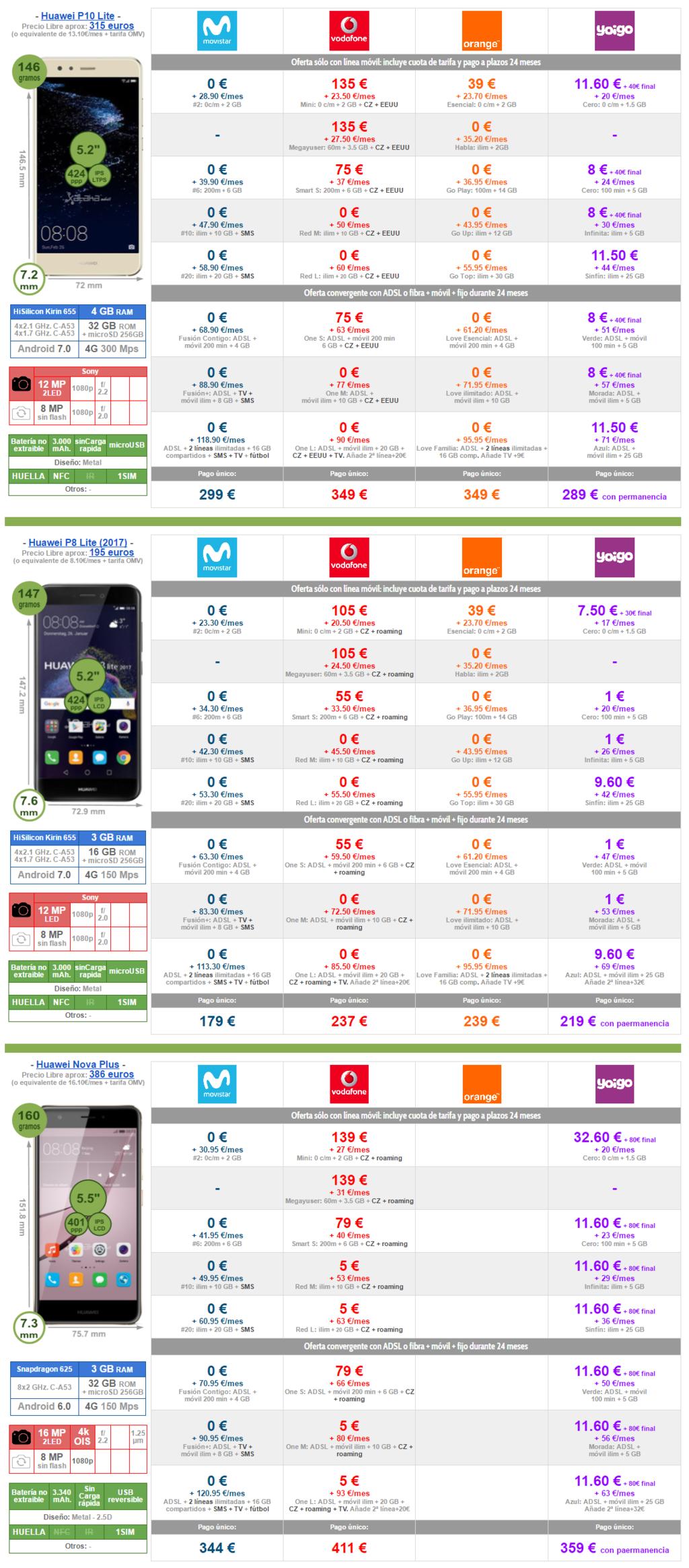 Mejor Precio Huawei™ P10 Lite P8 Lite 2017 Y Nova Plus Con Pago A Plazos