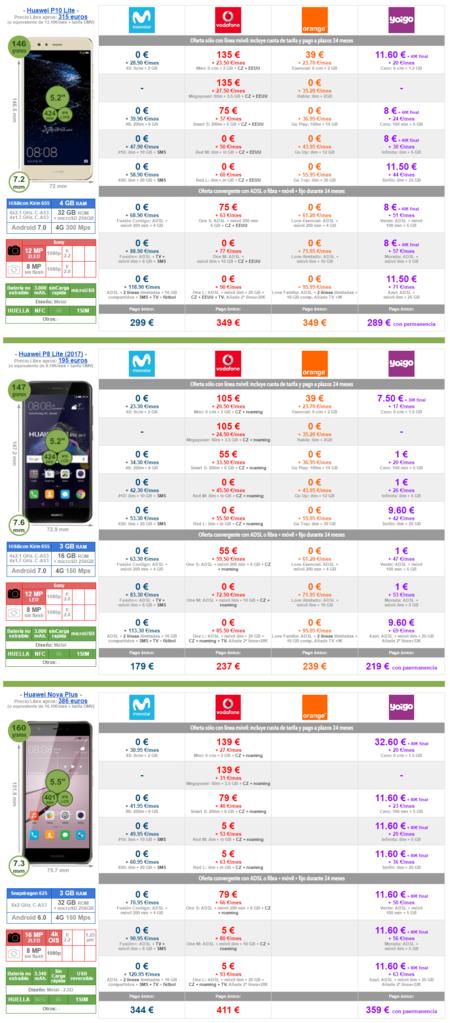 Mejor Precio Huawei P10 Lite P8 Lite 2017 Y Nova Plus Con Pago A Plazos