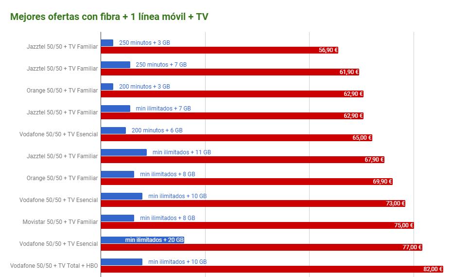 Mejores Ofertas Fibra Movil Television
