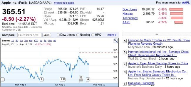 apple bolsa valor mercado acciones