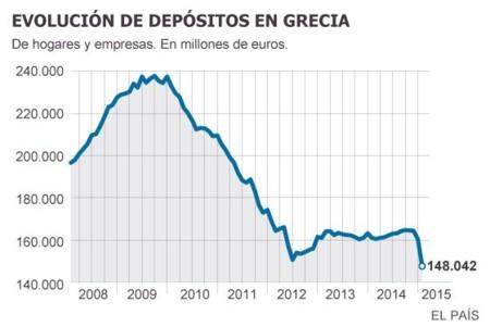 Fuga Capitales Grecia 2015
